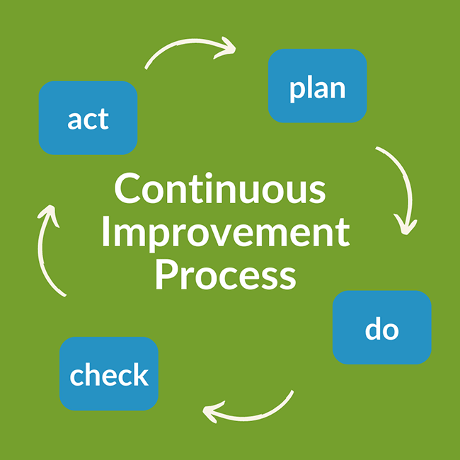 Continuous Improvement Process: Plan > Do > Check > Act