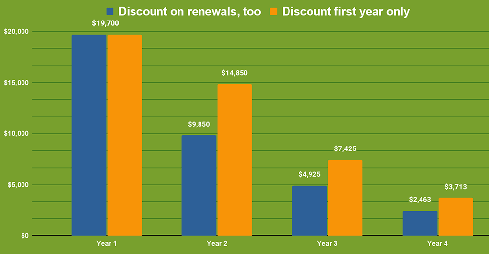 Chart of projected revenue growth by not offering renewing discounts