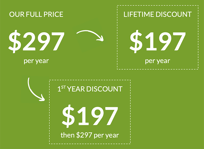 Example of what the renewal discount pricing experiment is testing